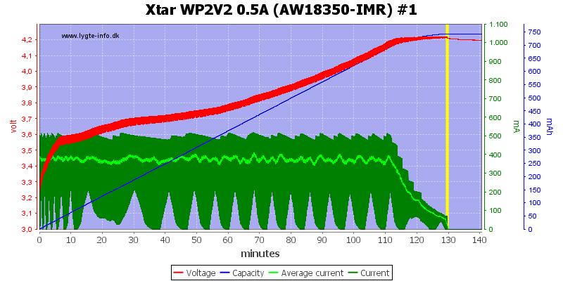 Xtar%20WP2V2%200.5A%20(AW18350-IMR)%20%231