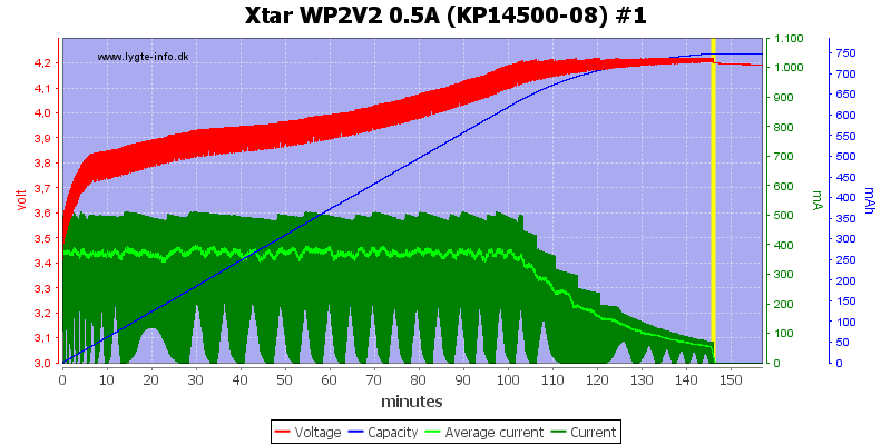 Xtar%20WP2V2%200.5A%20(KP14500-08)%20%231