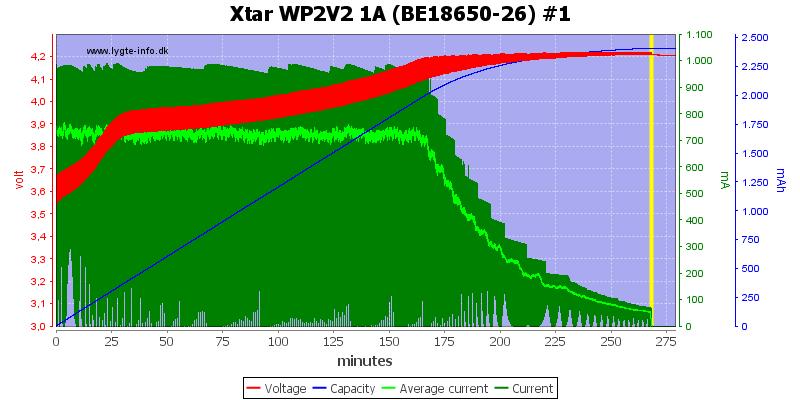 Xtar%20WP2V2%201A%20(BE18650-26)%20%231