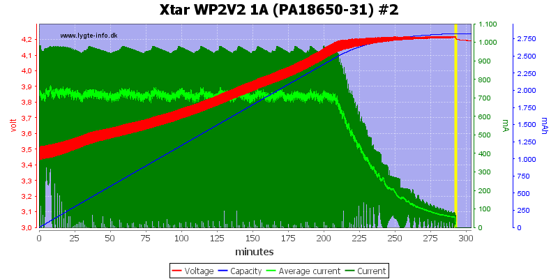 Xtar%20WP2V2%201A%20(PA18650-31)%20%232