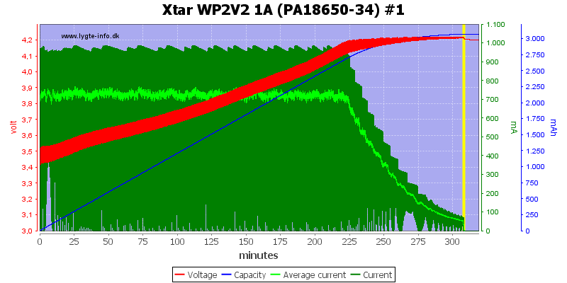 Xtar%20WP2V2%201A%20(PA18650-34)%20%231