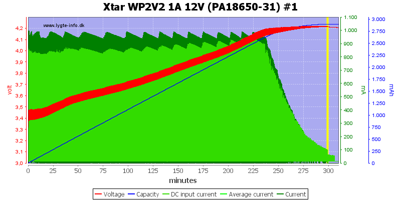 Xtar%20WP2V2%201A%2012V%20(PA18650-31)%20%231