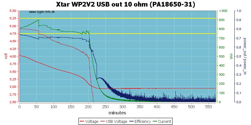 Xtar%20WP2V2%20USB%20out%2010%20ohm%20(PA18650-31)