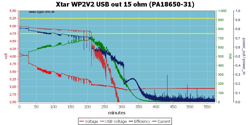 Xtar%20WP2V2%20USB%20out%2015%20ohm%20(PA18650-31)