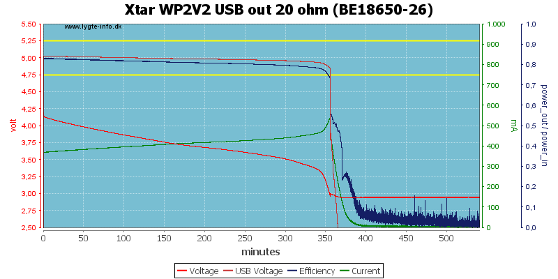Xtar%20WP2V2%20USB%20out%2020%20ohm%20(BE18650-26)