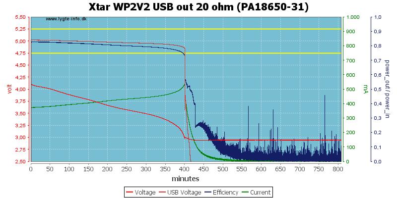 Xtar%20WP2V2%20USB%20out%2020%20ohm%20(PA18650-31)