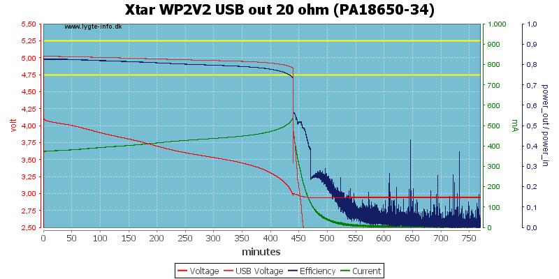 Xtar%20WP2V2%20USB%20out%2020%20ohm%20(PA18650-34)