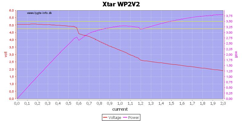 Xtar%20WP2V2%20load%20sweep