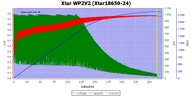 Xtar%20WP2V2%20(Xtar18650-24)