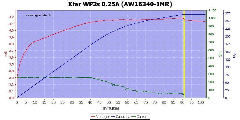 Xtar%20WP2s%200.25A%20(AW16340-IMR)