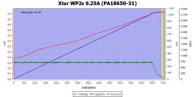 Xtar%20WP2s%200.25A%20(PA18650-31)