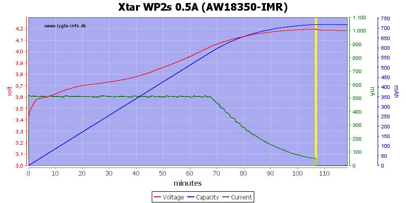 Xtar%20WP2s%200.5A%20(AW18350-IMR)