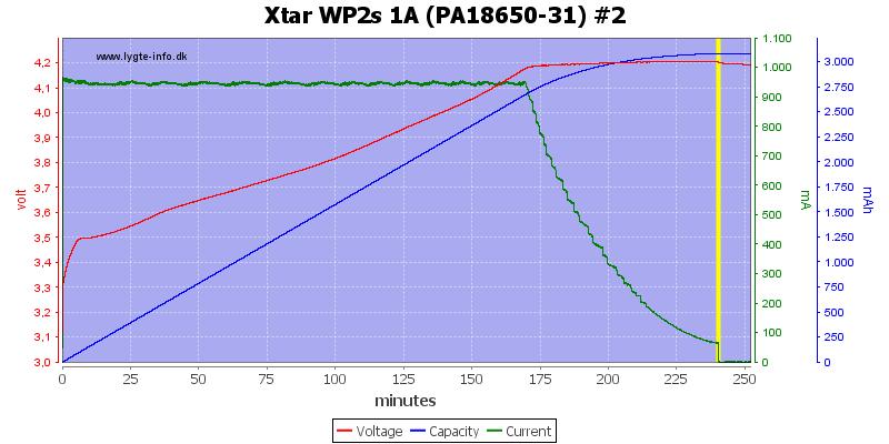 Xtar%20WP2s%201A%20(PA18650-31)%20%232