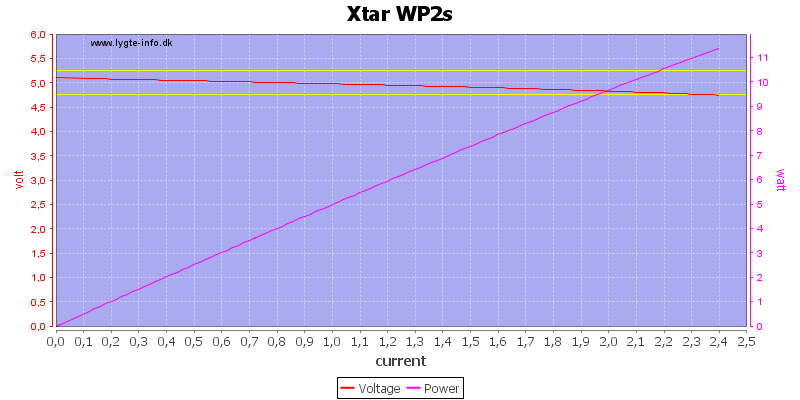 Xtar%20WP2s%20load%20sweep
