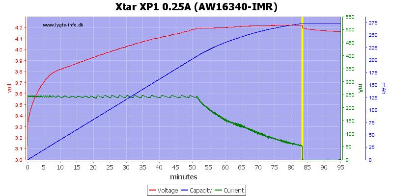Xtar%20XP1%200.25A%20(AW16340-IMR)
