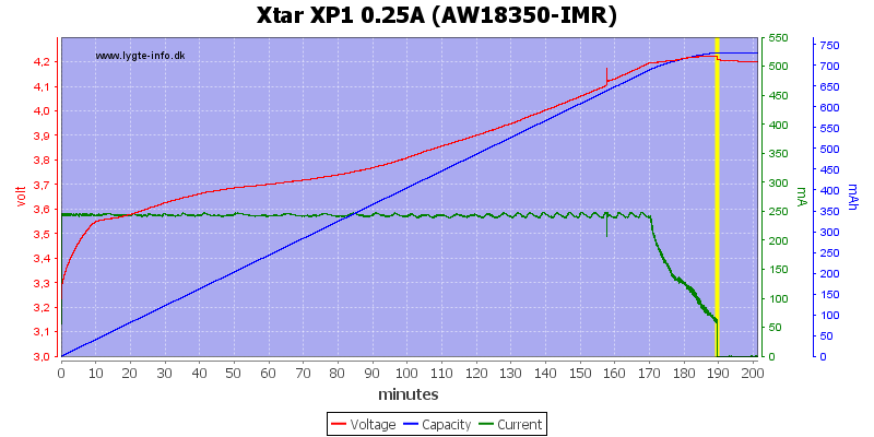 Xtar%20XP1%200.25A%20(AW18350-IMR)