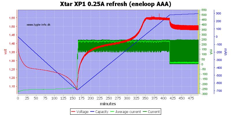 Xtar%20XP1%200.25A%20refresh%20(eneloop%20AAA)