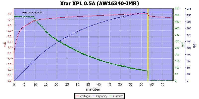 Xtar%20XP1%200.5A%20(AW16340-IMR)