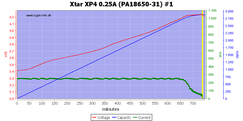 Xtar%20XP4%200.25A%20(PA18650-31)%20%231