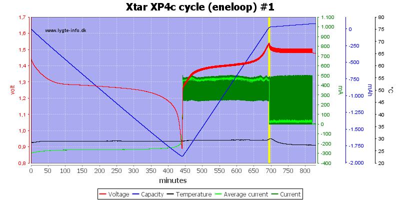 Xtar%20XP4c%20cycle%20(eneloop)%20%231