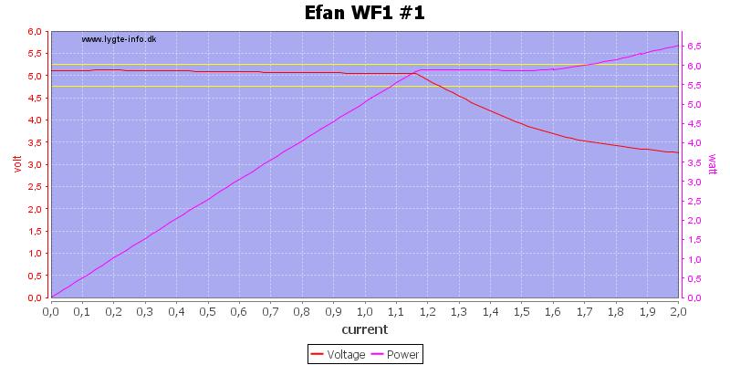 Efan%20WF1%20%231%20load%20sweep
