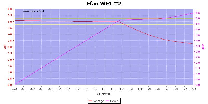 Efan%20WF1%20%232%20load%20sweep