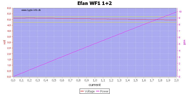 Efan%20WF1%201+2%20load%20sweep