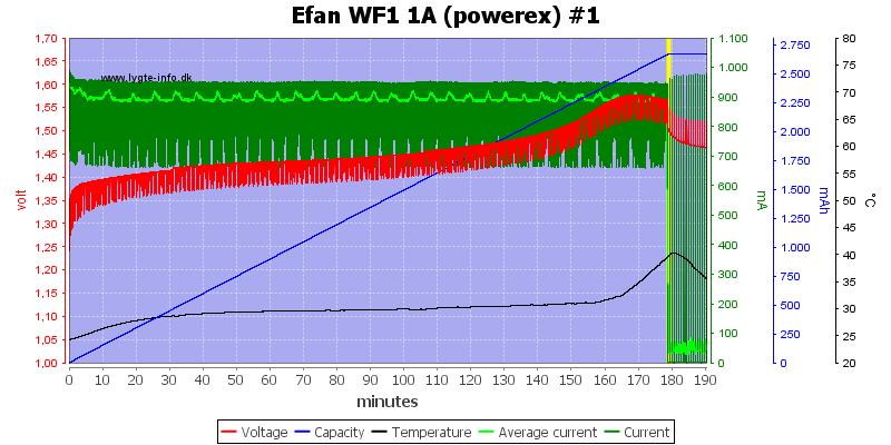 Efan%20WF1%201A%20(powerex)%20%231