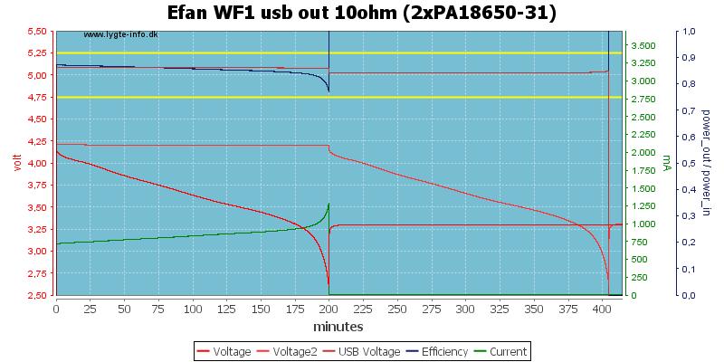 Efan%20WF1%20usb%20out%2010ohm%20(2xPA18650-31)