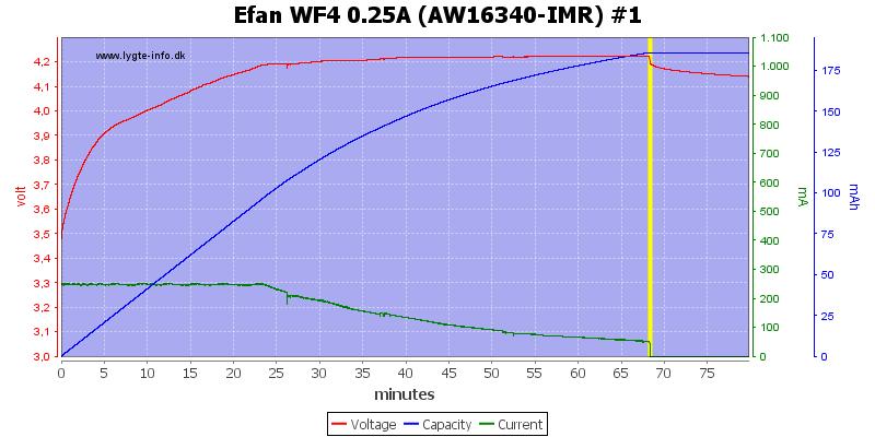 Efan%20WF4%200.25A%20(AW16340-IMR)%20%231