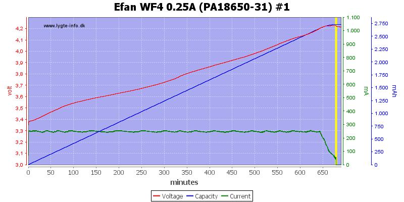 Efan%20WF4%200.25A%20(PA18650-31)%20%231