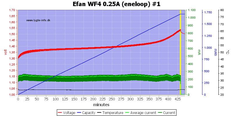 Efan%20WF4%200.25A%20(eneloop)%20%231