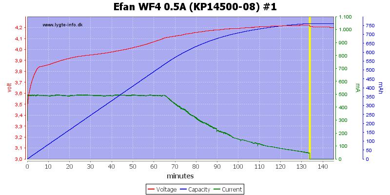 Efan%20WF4%200.5A%20(KP14500-08)%20%231