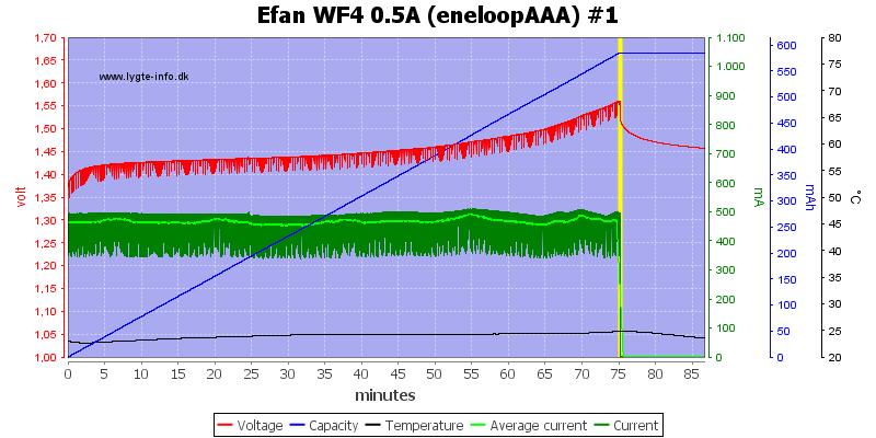 Efan%20WF4%200.5A%20(eneloopAAA)%20%231