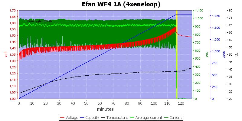 Efan%20WF4%201A%20(4xeneloop)