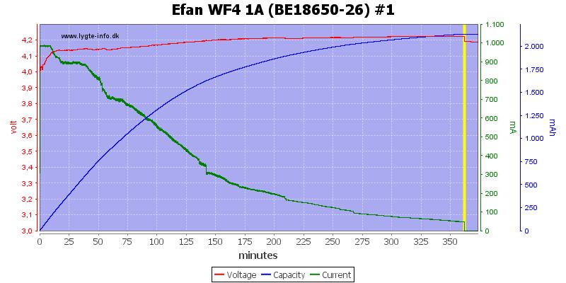 Efan%20WF4%201A%20(BE18650-26)%20%231