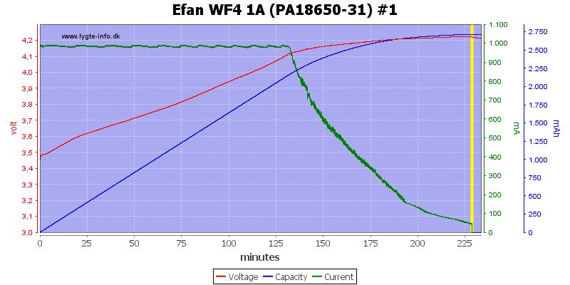 Efan%20WF4%201A%20(PA18650-31)%20%231