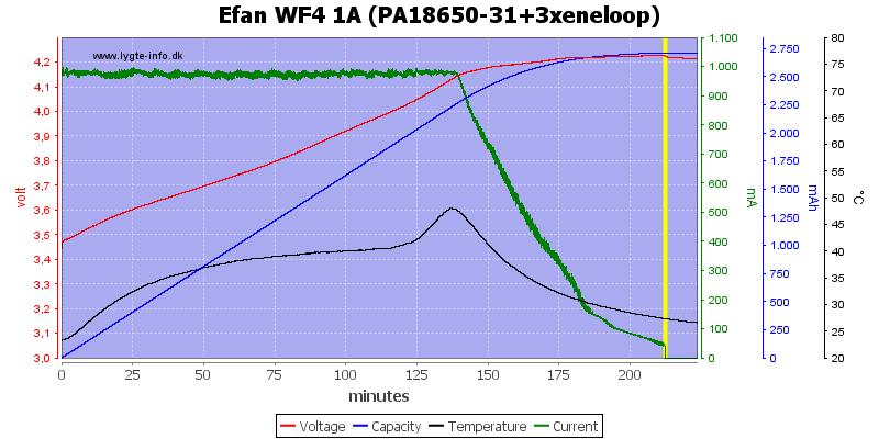 Efan%20WF4%201A%20(PA18650-31+3xeneloop)