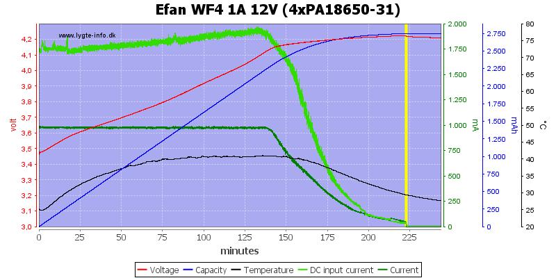 Efan%20WF4%201A%2012V%20(4xPA18650-31)