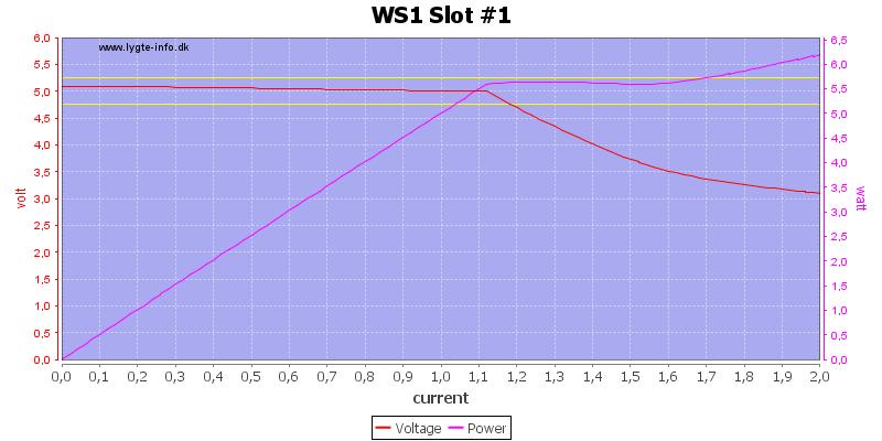 WS1%20Slot%20%231%20load%20sweep