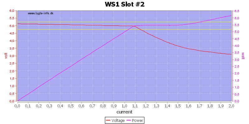 WS1%20Slot%20%232%20load%20sweep