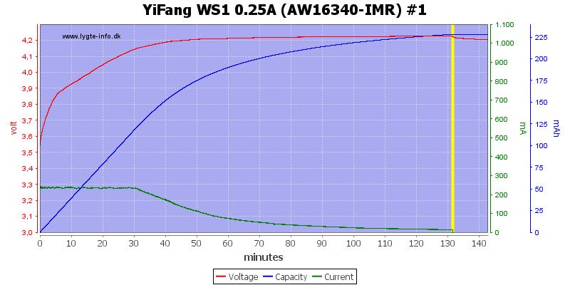 YiFang%20WS1%200.25A%20(AW16340-IMR)%20%231