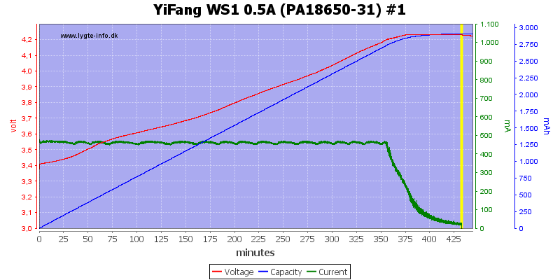 YiFang%20WS1%200.5A%20(PA18650-31)%20%231