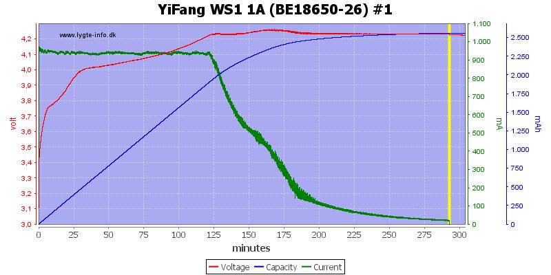 YiFang%20WS1%201A%20(BE18650-26)%20%231