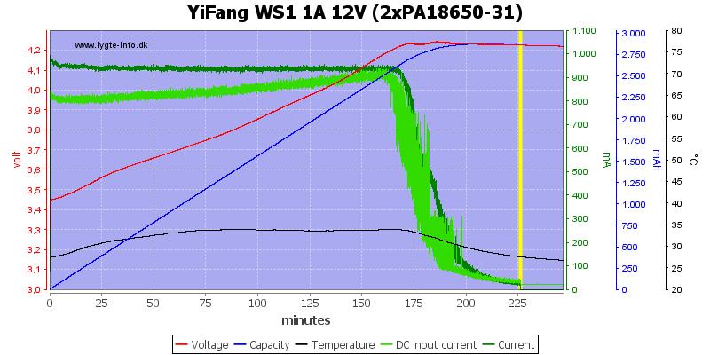 YiFang%20WS1%201A%2012V%20(2xPA18650-31)