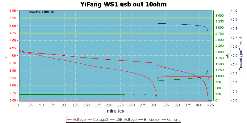 YiFang%20WS1%20usb%20out%2010ohm