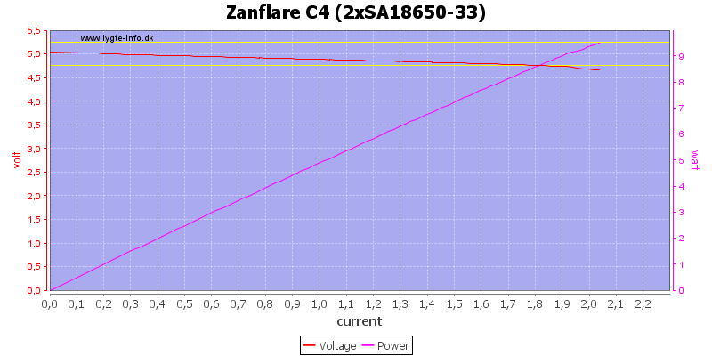 Zanflare%20C4%20%282xSA18650-33%29%20load%20sweep