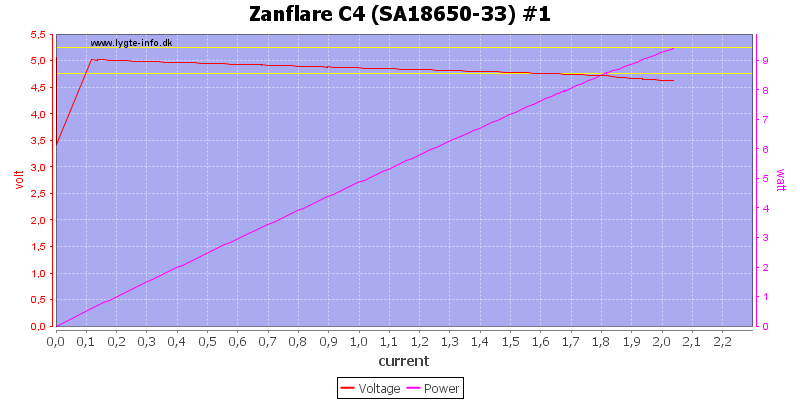 Zanflare%20C4%20%28SA18650-33%29%20%231%20load%20sweep
