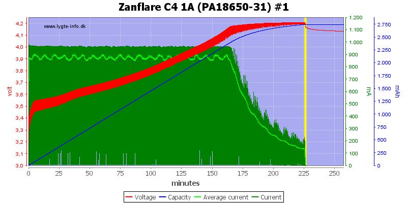 Zanflare%20C4%201A%20%28PA18650-31%29%20%231