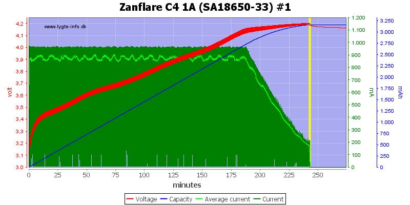 Zanflare%20C4%201A%20%28SA18650-33%29%20%231